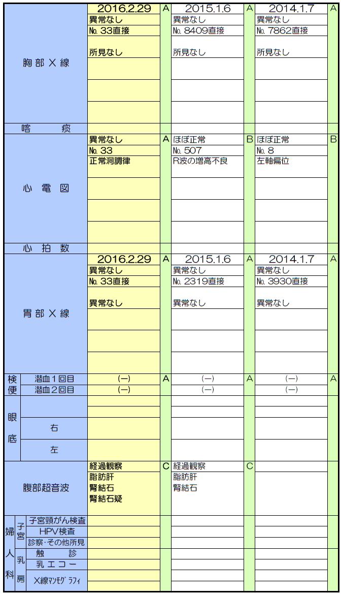 健康診断結果|福岡を中心に西日...
