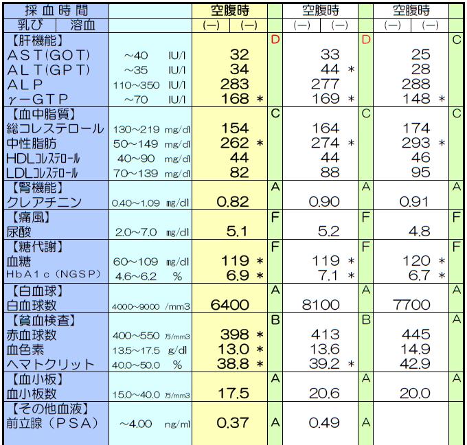 定期健康診断【血液検査+心電図を含む】 - 新橋内 …